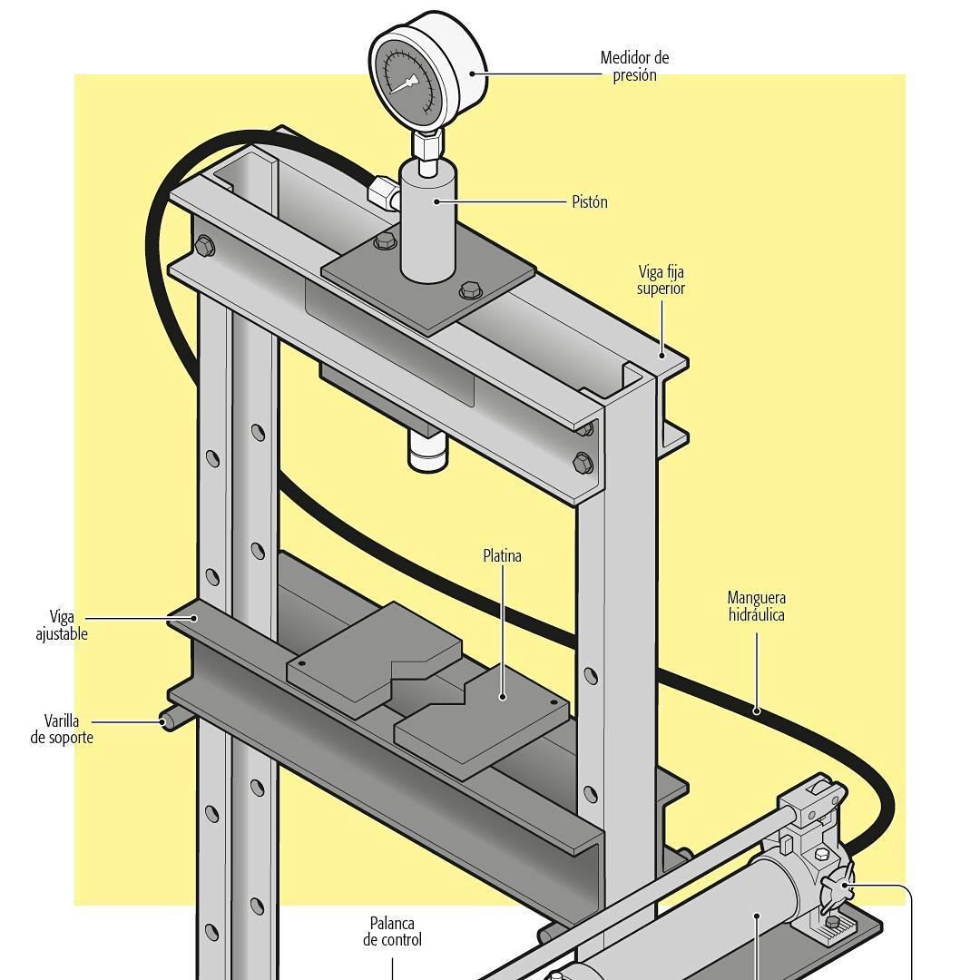 partes-prensa-hidraulica